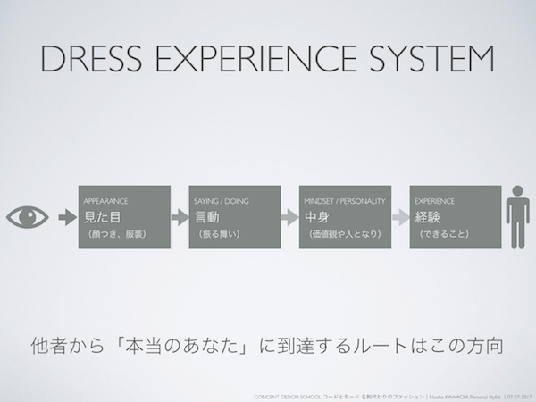 DRESS EXPERIENCE SYSTEM